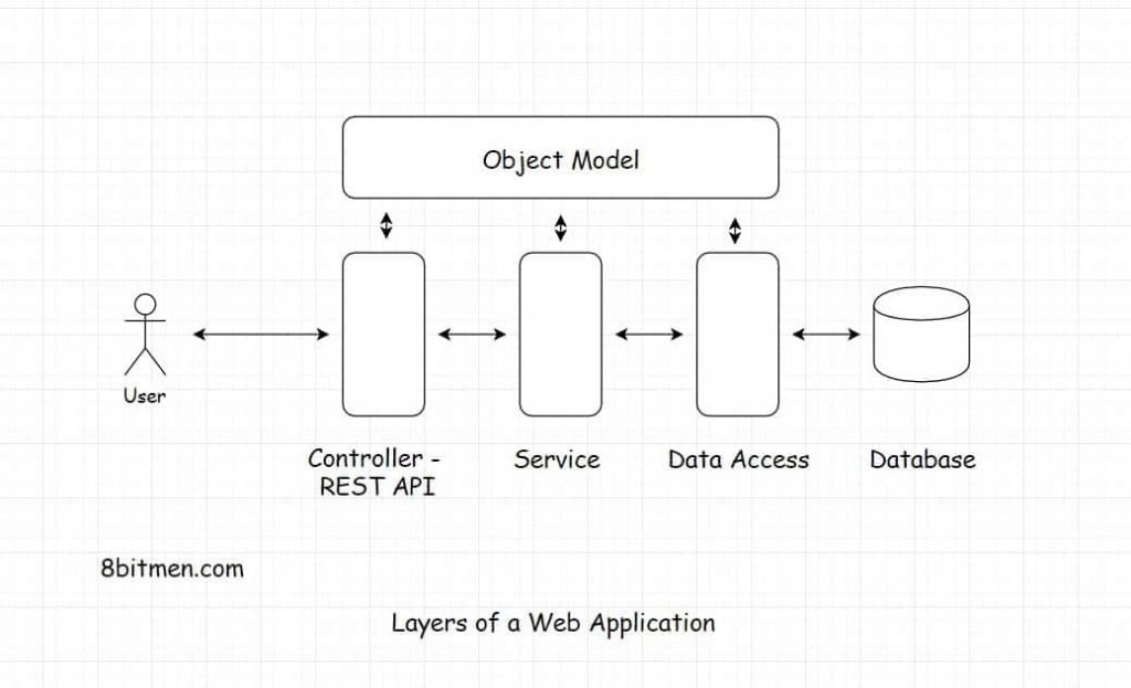 Layers of a web application - 8bitmen.com