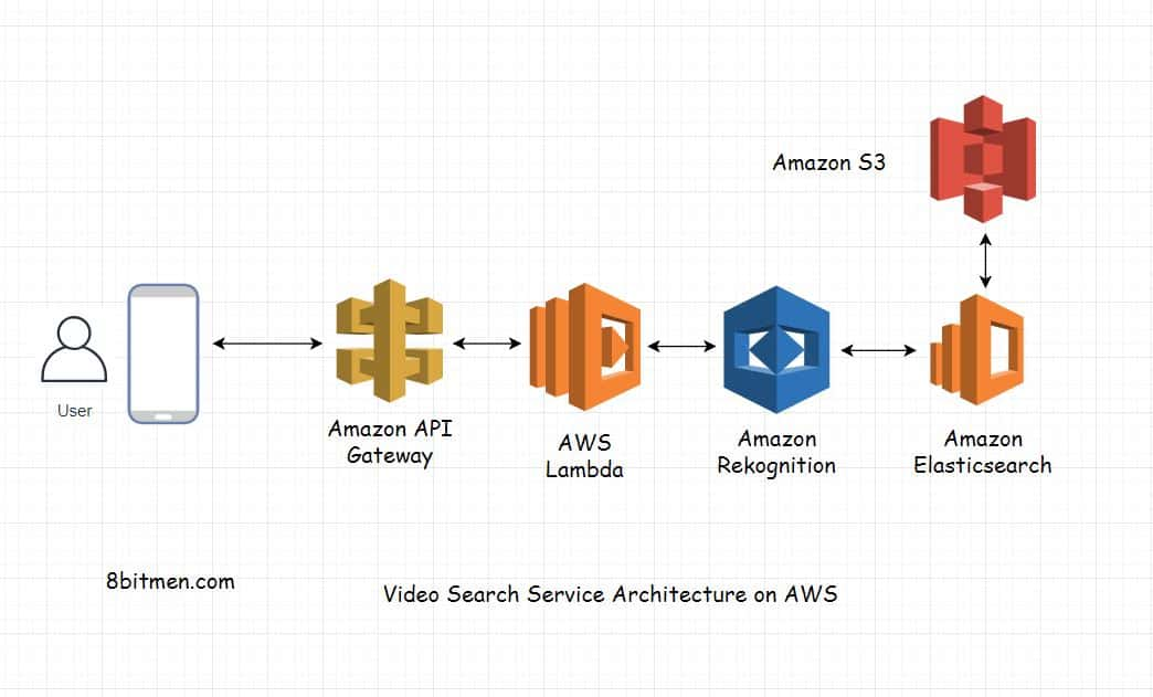 Designing A Video Search Service with AWS – AWS Cloud Computing Architecture